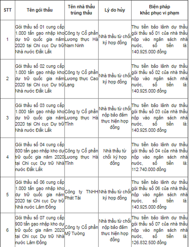 Soi doanh nghiệp bùng hợp đồng bán gạo cho Dự trữ Nhà nước - 3