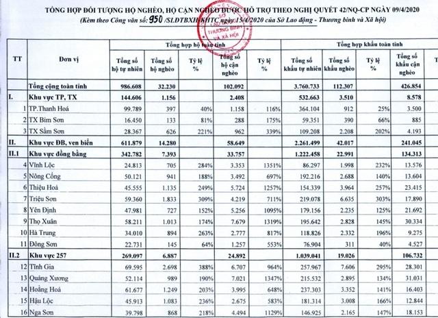 Gói hỗ trợ 62.000 tỷ đồng: Thanh Hóa không để lợi dụng, trục lợi chính sách - 3