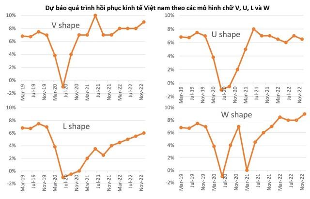 Kinh tế Việt Nam sẽ ra sao hậu đại dịch Covid-19? - 3