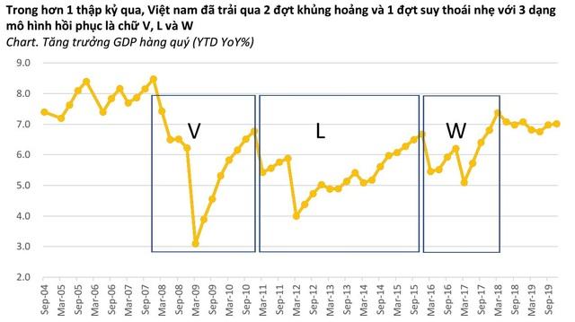 Kinh tế Việt Nam sẽ ra sao hậu đại dịch Covid-19? - 2