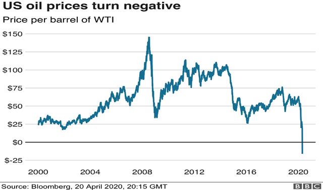 Giá dầu xuống dưới 0 USD/thùng: Hàng trăm công ty dầu mỏ Mỹ sẽ phá sản? - 1