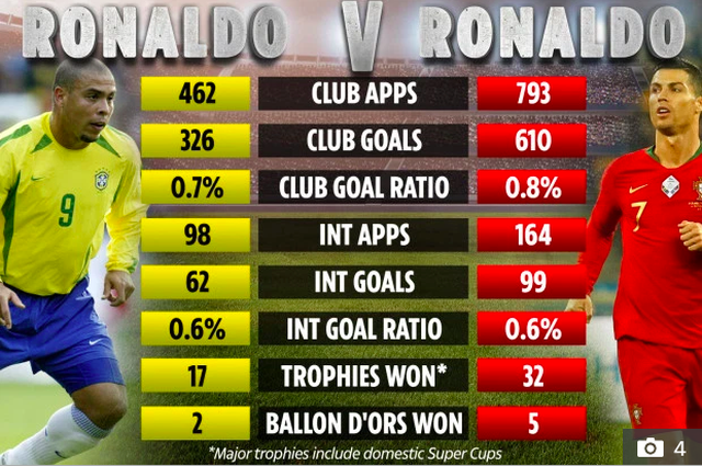 C.Ronaldo và Ronaldo béo, ai xuất sắc hơn? - 1
