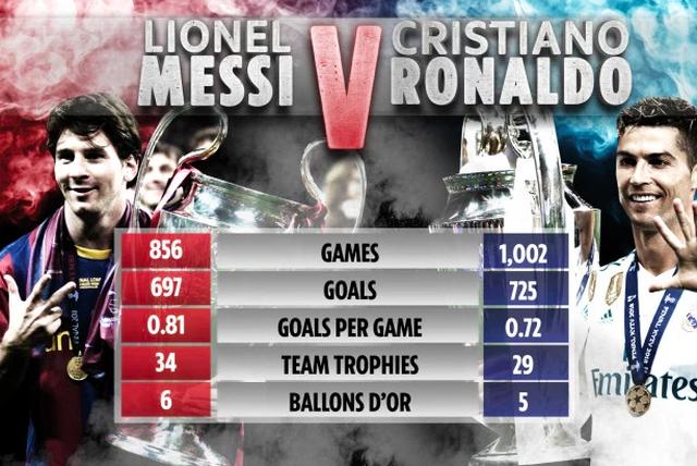 Messi đang tạm dẫn C.Ronaldo về các thông số cá nhân - 1