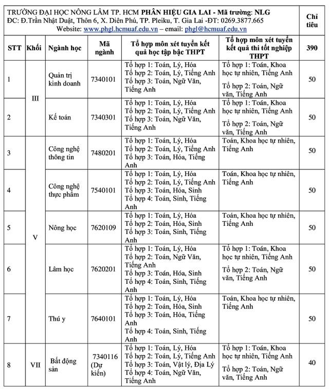 Trường ĐH Nông lâm TPHCM thêm 2 phương thức xét tuyển mới - 6