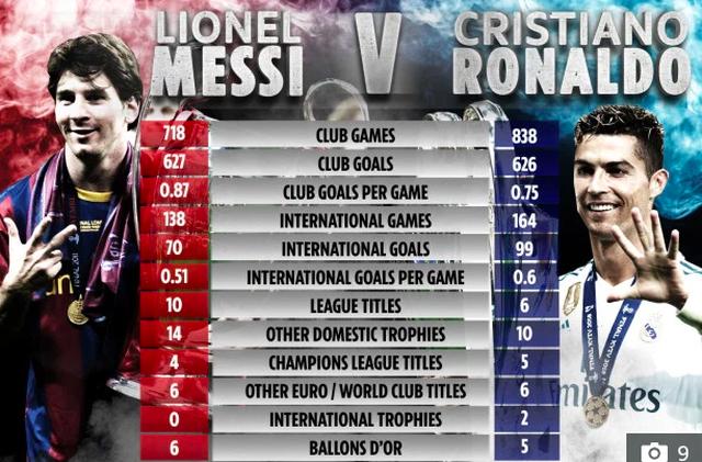 Các huấn luyện viên hàng đầu thế giới nói gì về C.Ronaldo và Messi? - 1