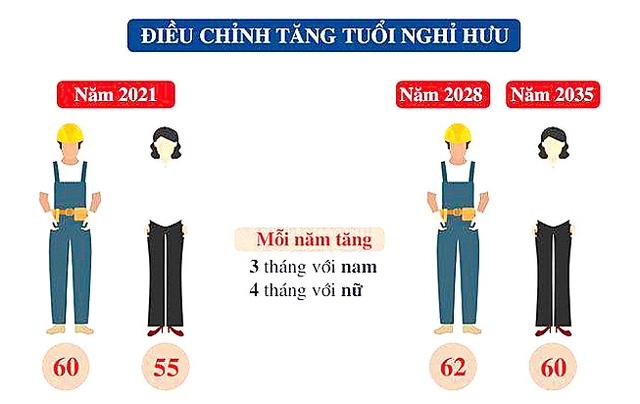 Tuổi nghỉ hưu mới sẽ bắt đầu áp dụng với lao động sinh năm 1961 - 1