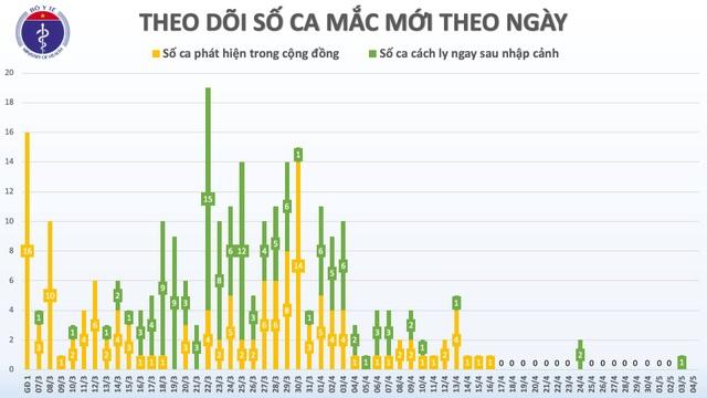 Dịch Covid-19 tại Việt Nam sẽ kéo dài đến khi nào? - 2