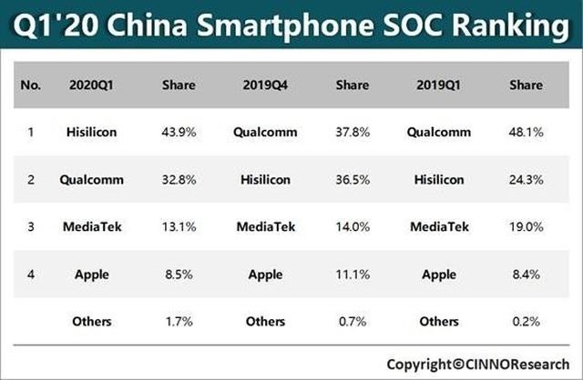 Huawei vượt Qualcomm thành nhà sản xuất chip lớn nhất thế giới - 2