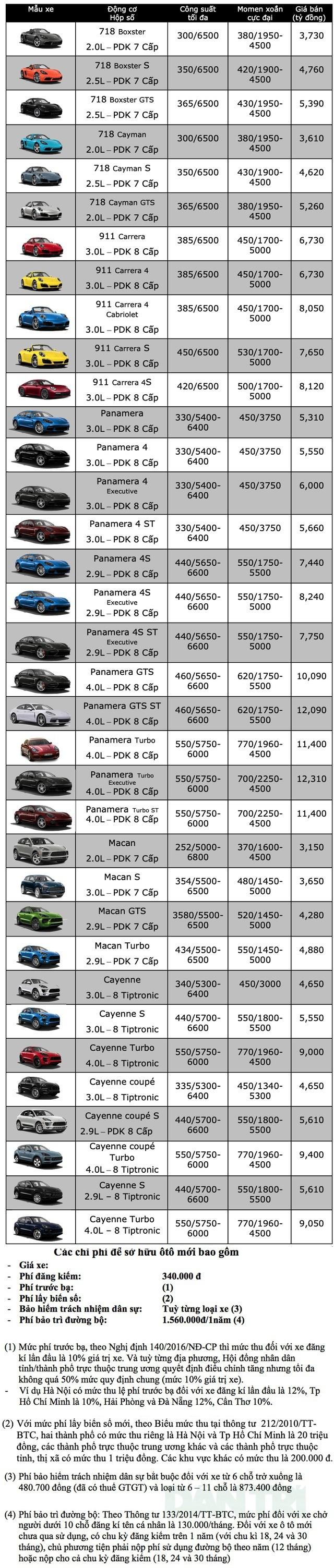 Bảng giá Porsche tháng 5/2020 - 1