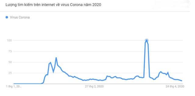 Người Việt tìm kiếm nội dung gì trong mùa dịch Covid-19? - 2