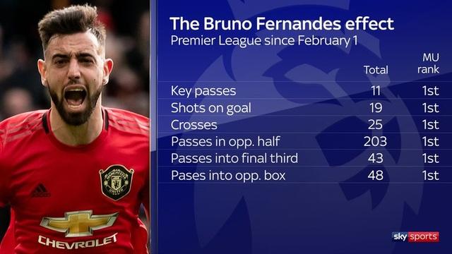 Bruno Fernandes quan trọng như thế nào ở Man Utd? - 3
