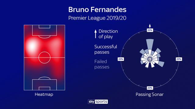 Bruno Fernandes quan trọng như thế nào ở Man Utd? - 4
