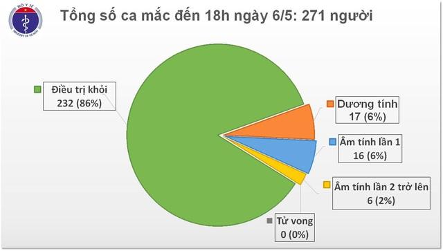 Tiếp tục bảo vệ thành quả đẩy lùi dịch Covid-19, 86% bệnh nhân đã khỏi bệnh - 1