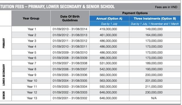 Nghỉ tránh dịch hơn 3 tháng, học sinh vẫn bị tính 200 triệu đồng học phí - 4