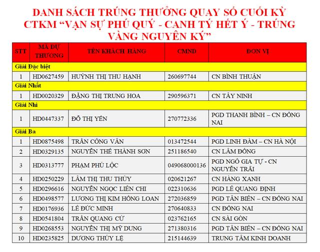 Gửi tiết kiệm HDBank, khách hàngtại Bình Thuậntrúng 1 ký vàng - 3