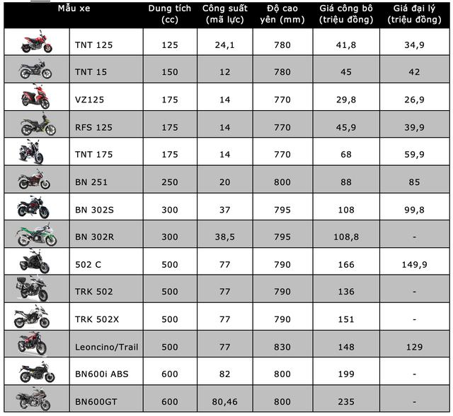 Bảng giá xe máy Benelli tháng 5/2020 - 1