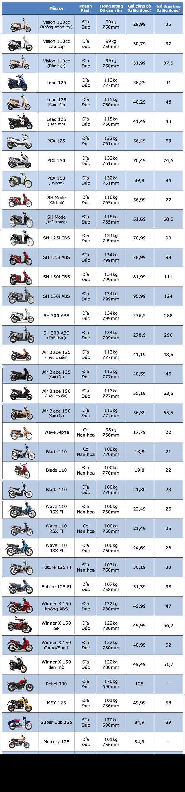 Bảng giá xe máy Honda tháng 5/2020 - 1