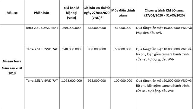 Nissan Việt Nam đưa ra ưu đãi lớn chưa từng có cho Nissan Terra - 2
