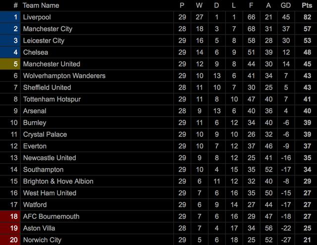Premier League đứng trước nguy cơ bị hủy kết quả - 3