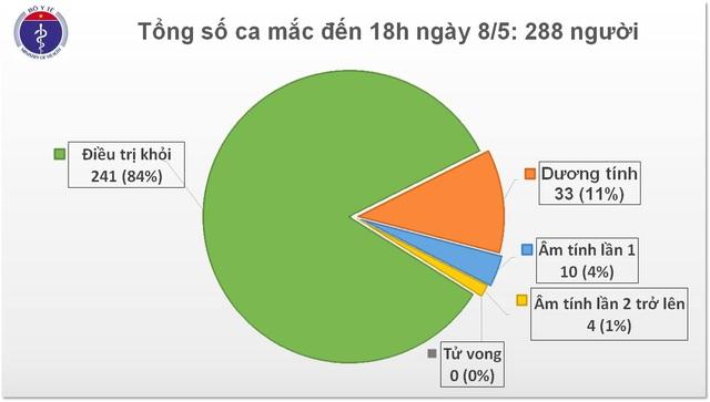 Sáng 9/5: Việt Nam trải qua 23 ngày không có ca lây nhiễm trong cộng đồng - 1