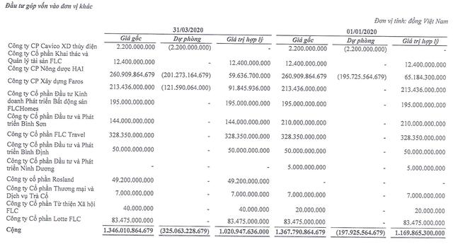 """Cổ phiếu bị """"quay lưng"""", hai khoản góp vốn của FLC bị """"lỗ"""" nặng - 2"""