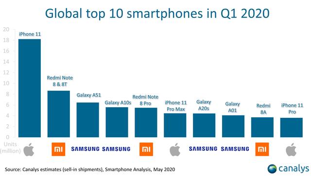 Những smartphone nào bán chạy nhất quý 1/2020? - 1