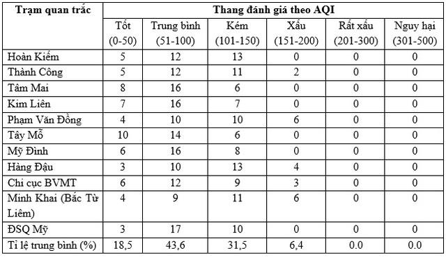 Trong thời gian cách ly xã hội, chất lượng không khí ở Hà Nội như thế nào? - 2