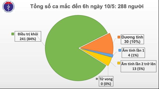 Sáng 10/5: 24 ngày Việt Nam không có ca lây nhiễm Covid-19 ngoài cộng đồng - 1