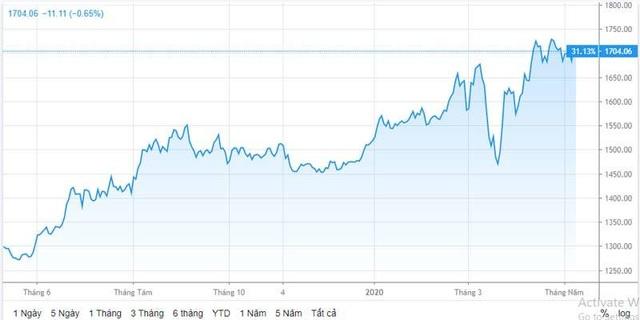 Cảnh báo đợt tăng giá mạnh, vàng có thể lên 83 triệu đồng/lượng - 1