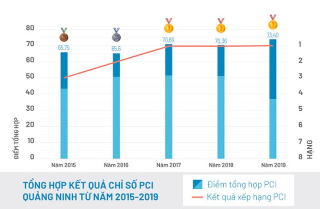 Quảng Ninh: 3 năm liên tục dẫn đầu chỉ số PCI, thị trường bất động sản hưởng lợi - 1
