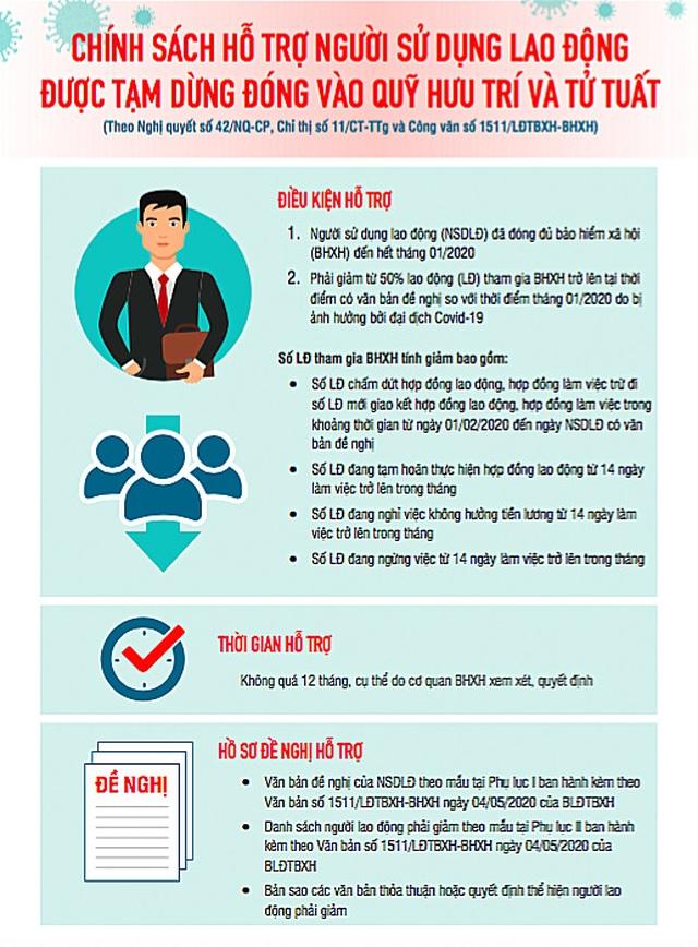 Infographics: Doanh nghiệp cần gì để nhận tiền từ gói 62.000 tỷ đồng? - 1