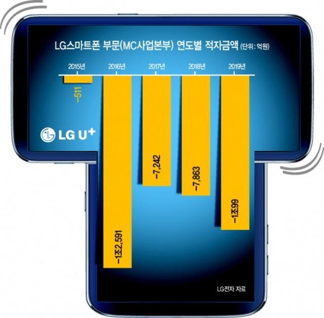 Lộ thiết kế smartphone màn hình xoay độc đáo của LG - 2