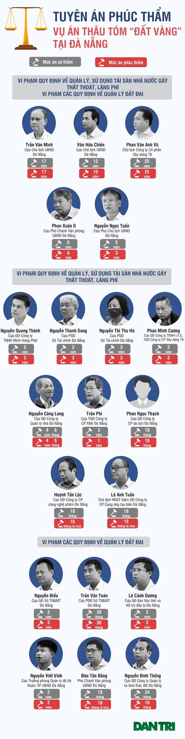 Infographics mức án của 2 cựu Chủ tịch Đà Nẵng và hàng loạt cựu cán bộ - 1