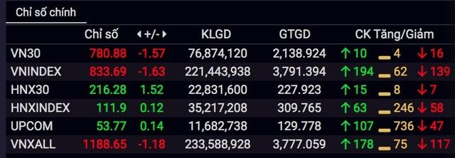 """Cổ phiếu Vingroup gây sức ép lên VN-Index, chứng khoán diễn biến """"đau tim"""" - 2"""