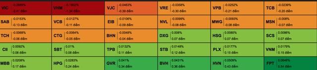 """Cổ phiếu Vingroup gây sức ép lên VN-Index, chứng khoán diễn biến """"đau tim"""" - 3"""