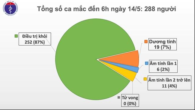 28 ngày không có ca lây nhiễm Covid-19 trong cộng đồng - 1