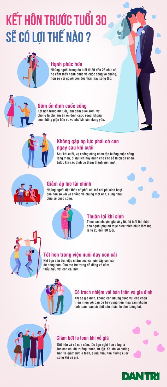 Vì sao các cặp đôi nên kết hôn sớm trước tuổi 30? - 1