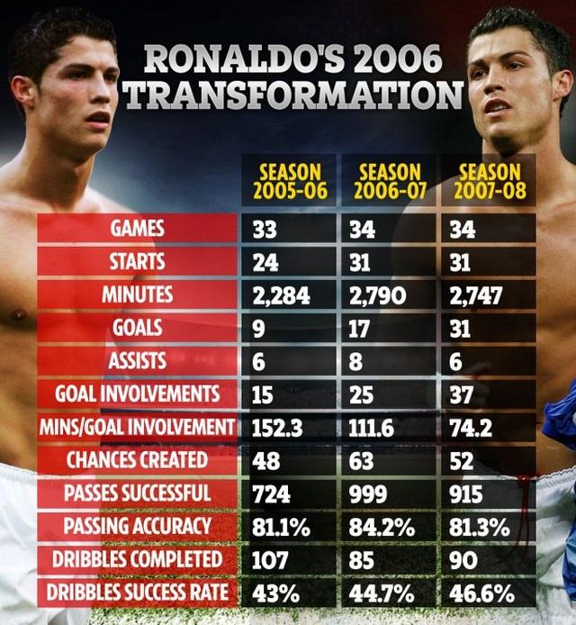 """C.Ronaldo đã """"lớn nhanh như thổi"""" như thế nào? - 3"""