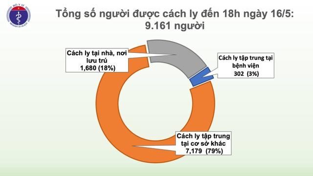 Thêm 4 ca mắc mới Covid-19, Việt Nam có 318 trường hợp - 2