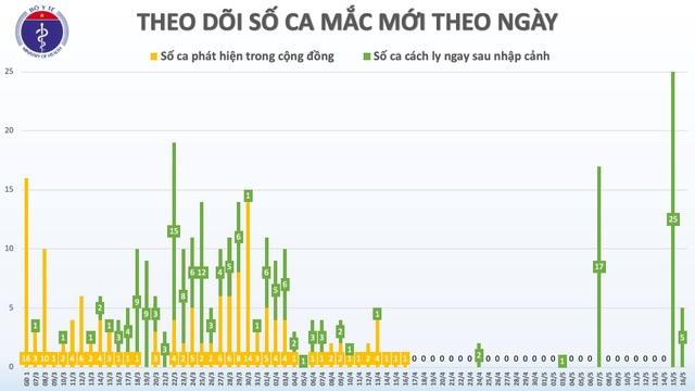 Thêm 4 ca mắc mới Covid-19, Việt Nam có 318 trường hợp - 1