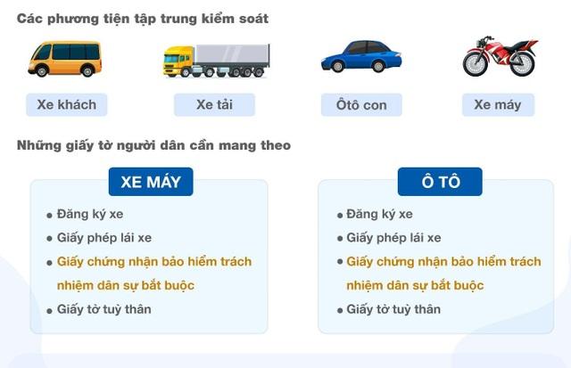 Từ 15/5, người tham gia giao thông sẽ bị phạt nếu không có bảo hiểm trách nhiệm dân sự - 1