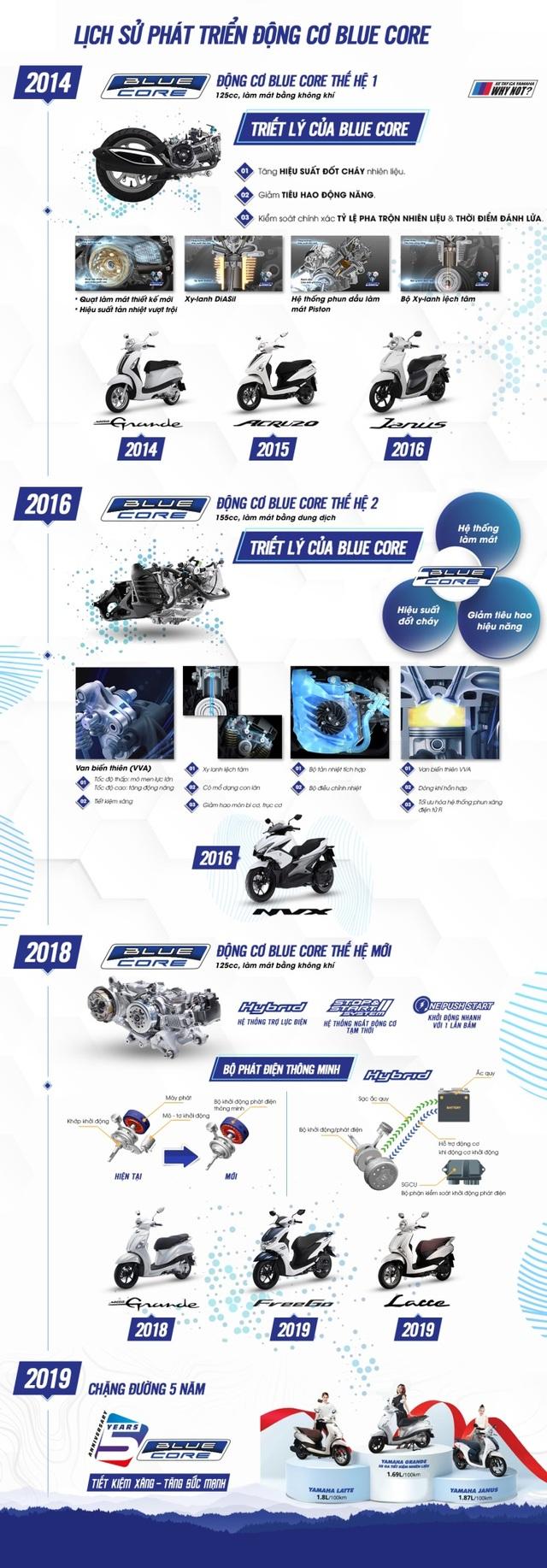 Blue Core - thành quả 5 năm bền bỉ của Yamaha Việt Nam - 2