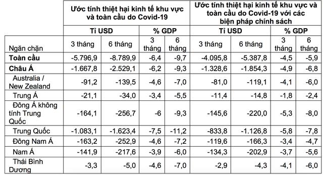 """Covid-19 có thể """"đánh bay"""" 8.800 tỷ USD khỏi kinh tế toàn cầu - 2"""