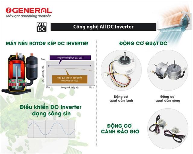 Điều hòa General All DC Inverter cao cấp vượt trội so với các sản phẩm cùng phân khúc trên thị trường - 3
