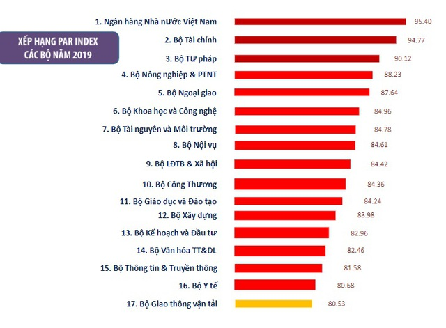 Ngân hàng Nhà nước đứng đầu, Bộ Giao thông đứng chót bảng xếp hạng cải cách - 1