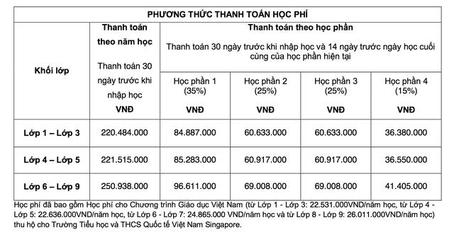 Học phí trường quốc tế ở Hà Nội: Đặt cọc 4 tỷ đồng sẽ miễn học phí 4 năm - 4