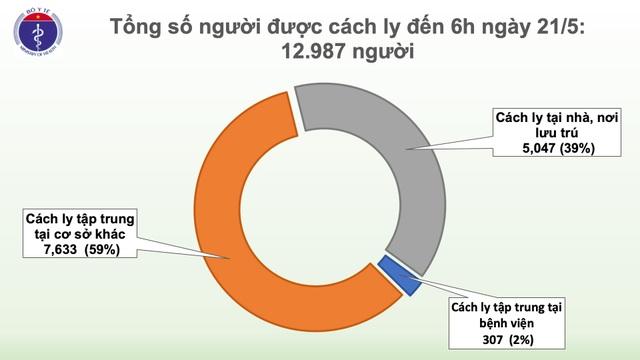 Không ca mắc mới Covid-19, gần 13 nghìn người đang cách ly - 1