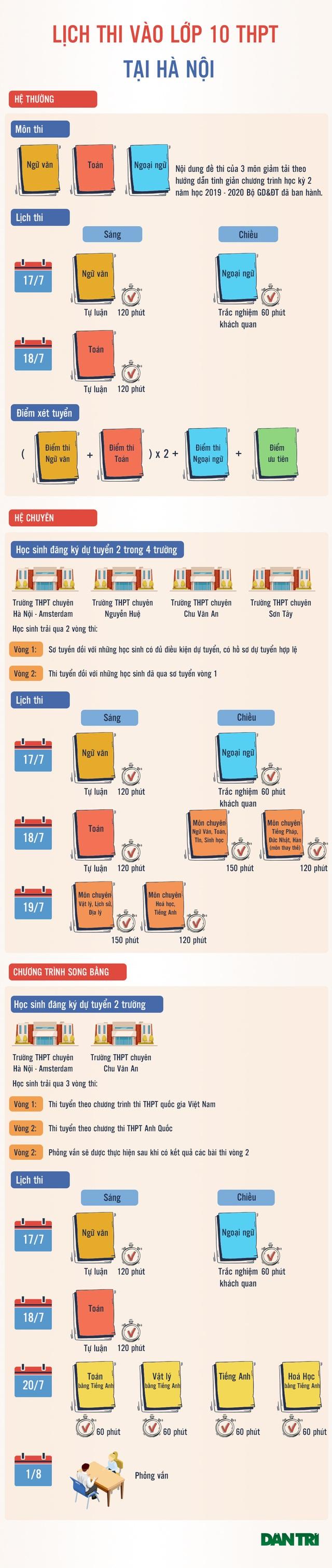 Infographic: Mốc lịch thi vào lớp 10 THPT tại Hà Nội sĩ tử cần lưu ý - 1