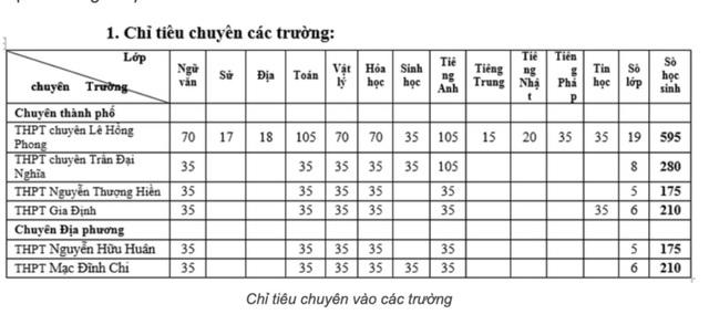 TPHCM tuyển 1.645 học sinh vào lớp 10 chuyên năm học 2020-2021 - 2