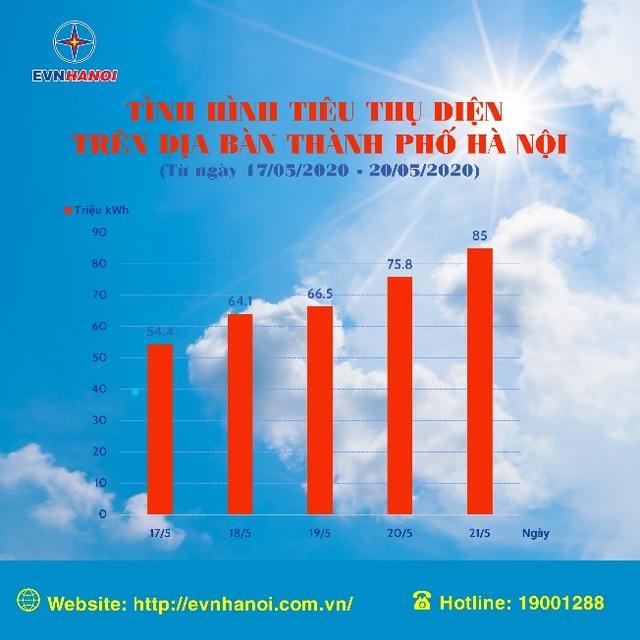 Tiêu thụ điện tăng cao cùng nắng nóng - 1